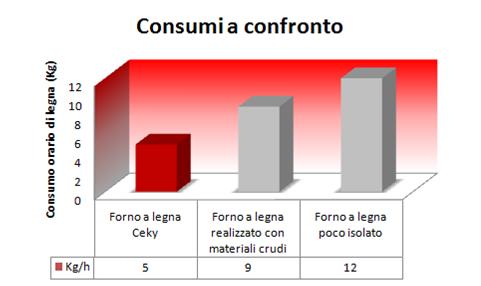 Grafico confronto