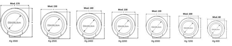 Dimensioni e misure forni per pizzeria